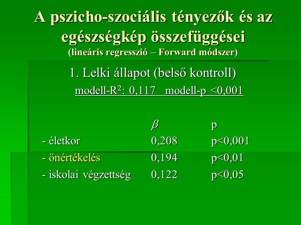 A pszicho-szociális tényezők és az egészségkép összefüggései (lineáris regresszió – Forward módszer) 1. Lelki állapot (belső kontroll) modell-R 2 : 0,