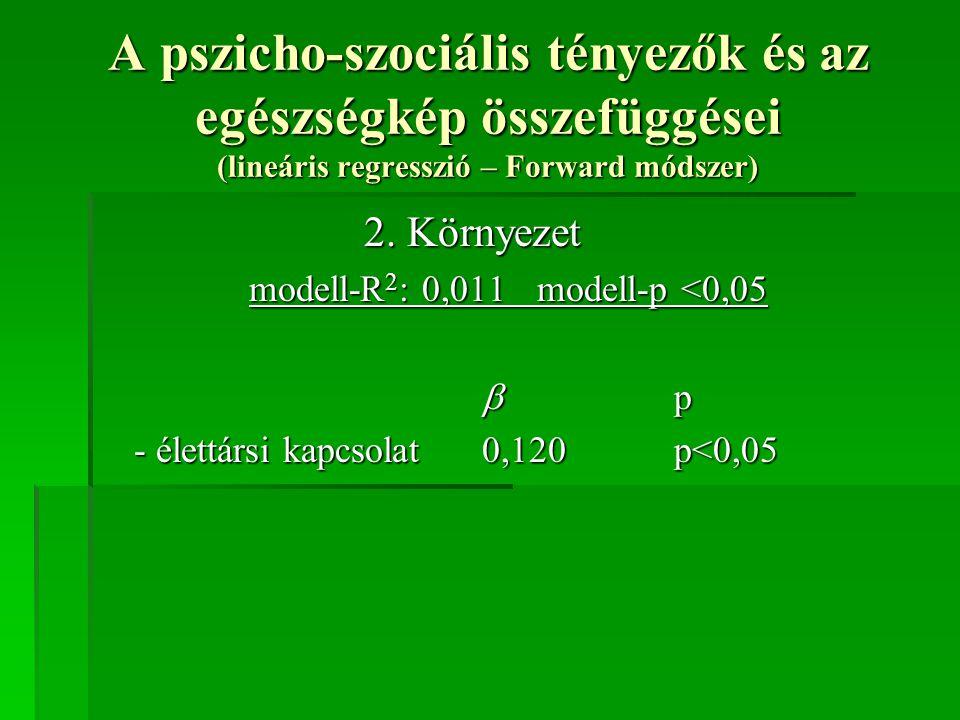 A pszicho-szociális tényezők és az egészségkép összefüggései (lineáris regresszió – Forward módszer) 2. Környezet modell-R 2 : 0,011modell-p <0,05  p