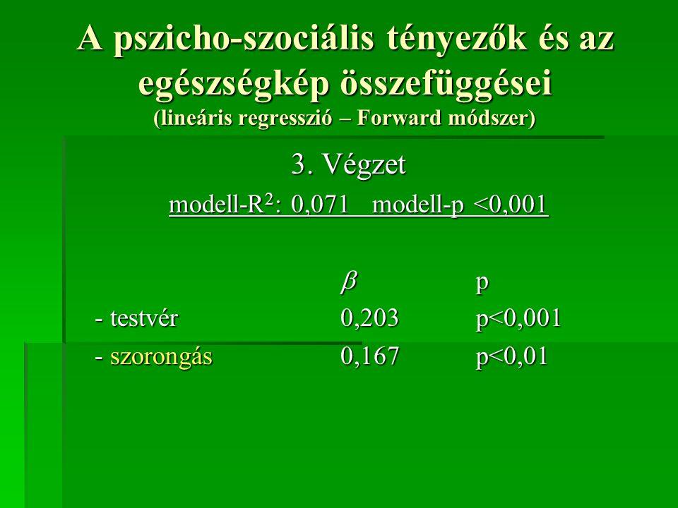 A pszicho-szociális tényezők és az egészségkép összefüggései (lineáris regresszió – Forward módszer) 3. Végzet modell-R 2 : 0,071modell-p <0,001  p -