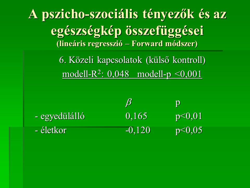 A pszicho-szociális tényezők és az egészségkép összefüggései (lineáris regresszió – Forward módszer) 6. Közeli kapcsolatok (külső kontroll) modell-R 2