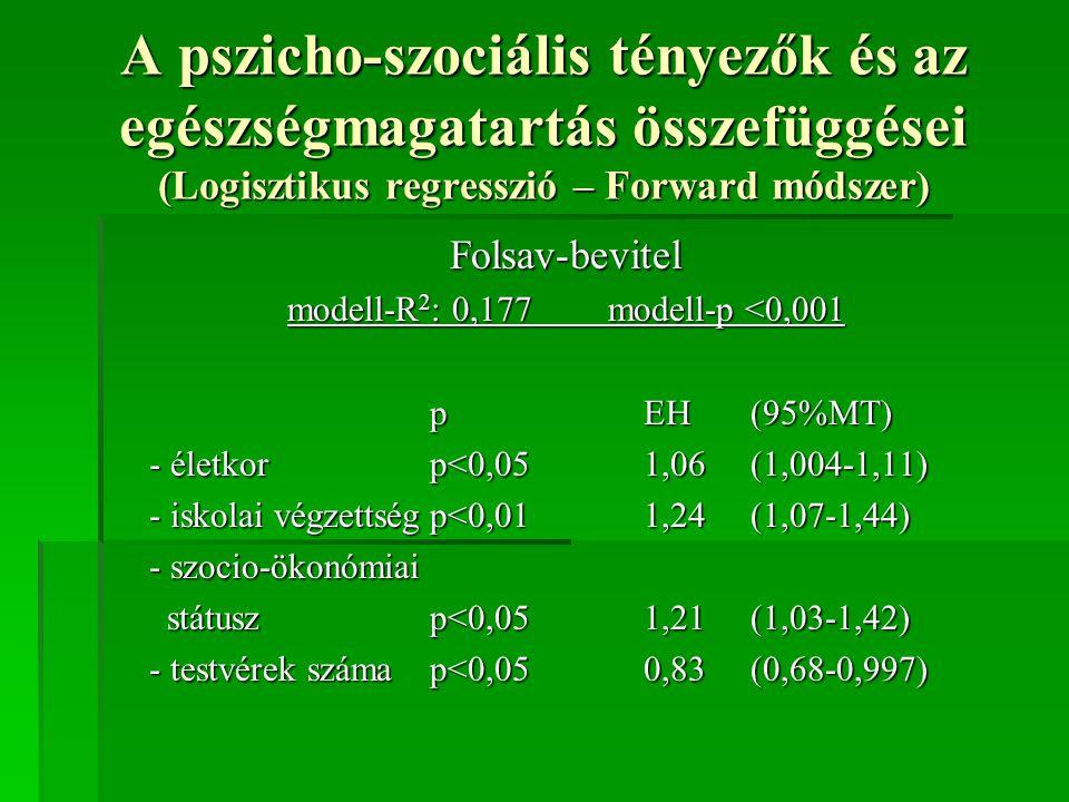 A pszicho-szociális tényezők és az egészségmagatartás összefüggései (Logisztikus regresszió – Forward módszer) Folsav-bevitel modell-R 2 : 0,177modell