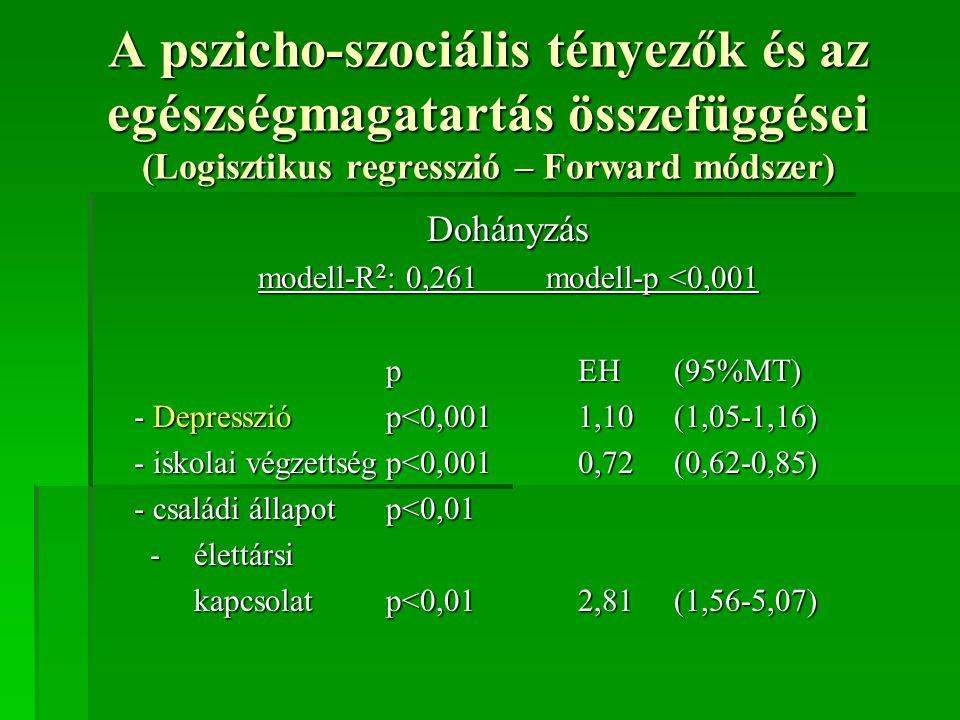 A pszicho-szociális tényezők és az egészségmagatartás összefüggései (Logisztikus regresszió – Forward módszer) Dohányzás modell-R 2 : 0,261modell-p <0