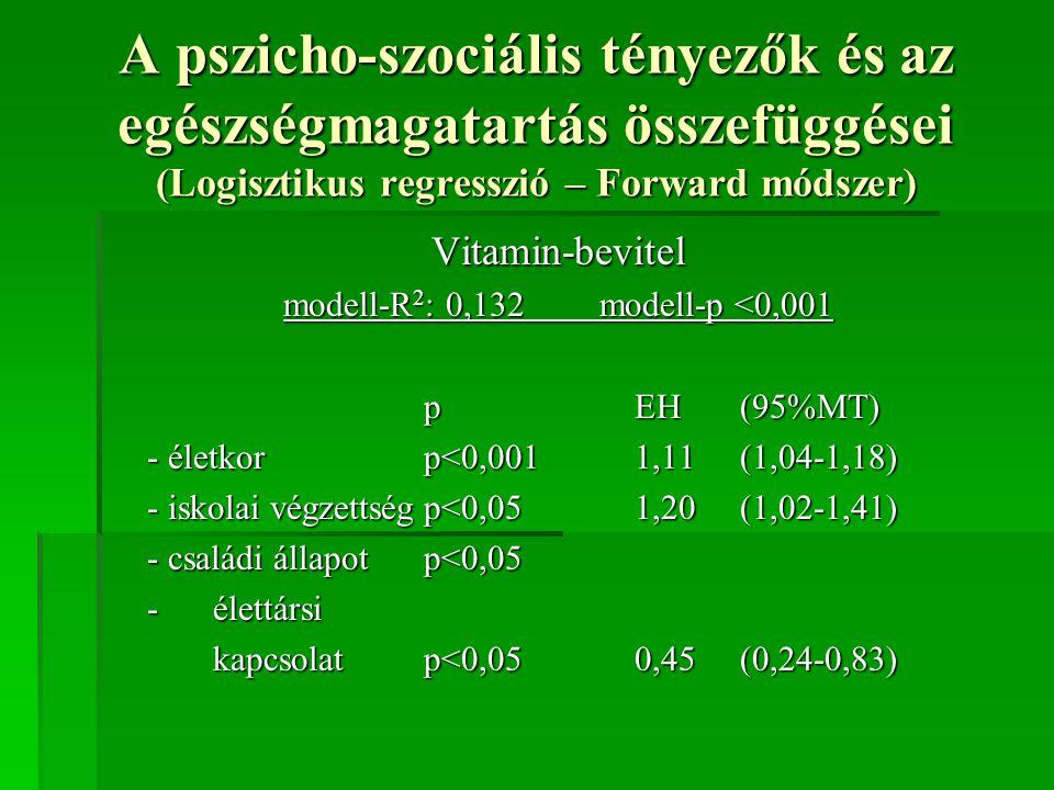 A pszicho-szociális tényezők és az egészségmagatartás összefüggései (Logisztikus regresszió – Forward módszer) Vitamin-bevitel modell-R 2 : 0,132model