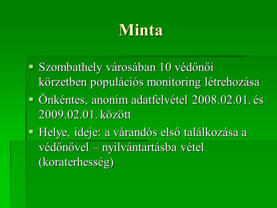 Minta  Szombathely városában 10 védőnői körzetben populációs monitoring létrehozása  Önkéntes, anonim adatfelvétel 2008.02.01. és 2009.02.01. között