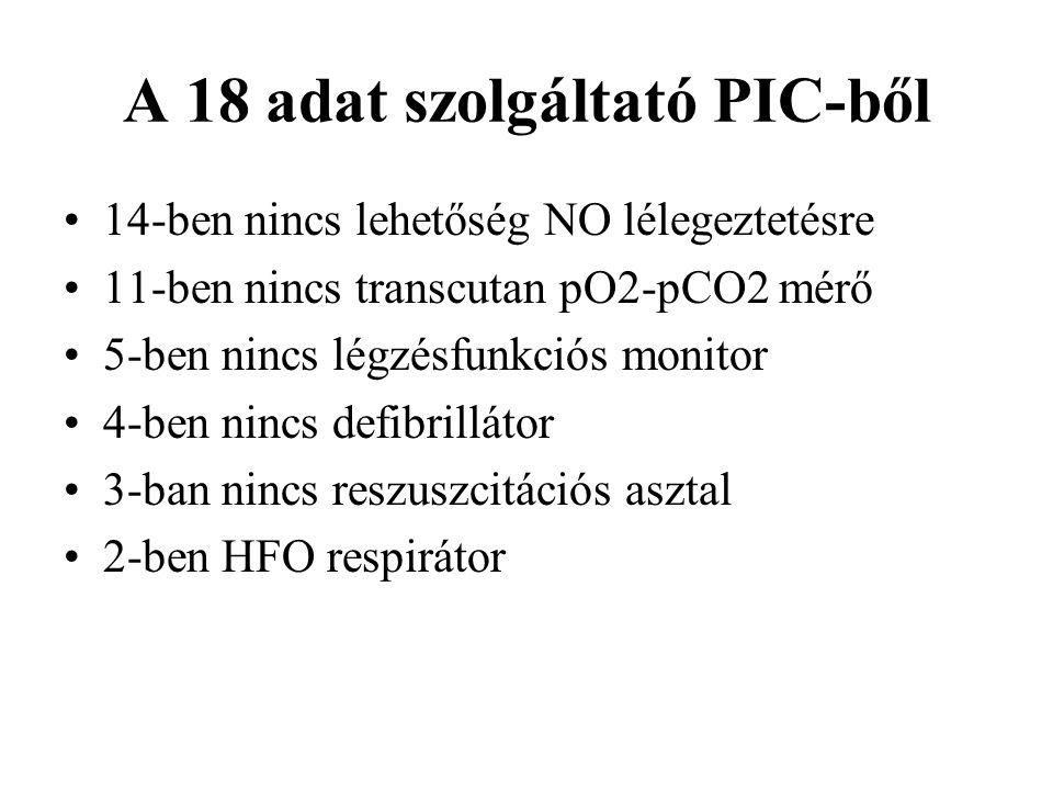 A 18 adat szolgáltató PIC-ből 14-ben nincs lehetőség NO lélegeztetésre 11-ben nincs transcutan pO2-pCO2 mérő 5-ben nincs légzésfunkciós monitor 4-ben nincs defibrillátor 3-ban nincs reszuszcitációs asztal 2-ben HFO respirátor