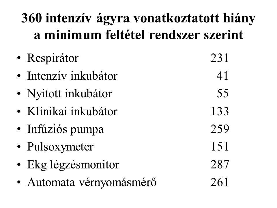 360 intenzív ágyra vonatkoztatott hiány a minimum feltétel rendszer szerint Respirátor231 Intenzív inkubátor 41 Nyitott inkubátor 55 Klinikai inkubátor133 Infúziós pumpa259 Pulsoxymeter151 Ekg légzésmonitor287 Automata vérnyomásmérő261