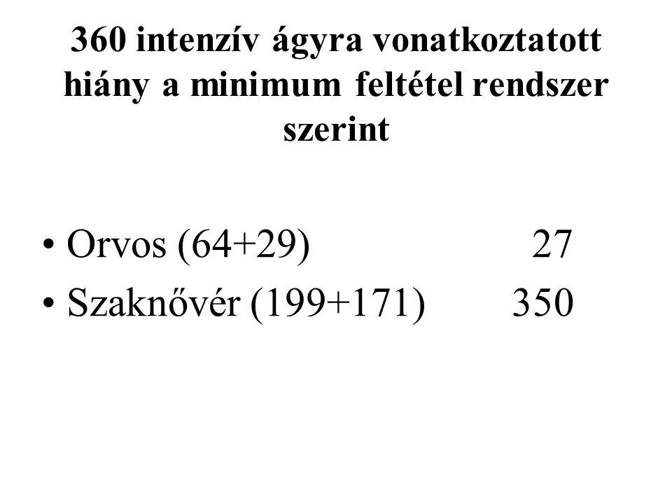 360 intenzív ágyra vonatkoztatott hiány a minimum feltétel rendszer szerint Orvos (64+29) 27 Szaknővér (199+171)350