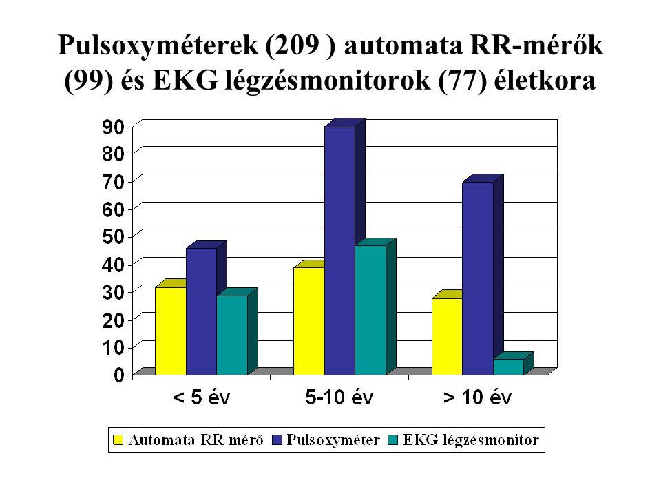 Pulsoxyméterek (209 ) automata RR-mérők (99) és EKG légzésmonitorok (77) életkora