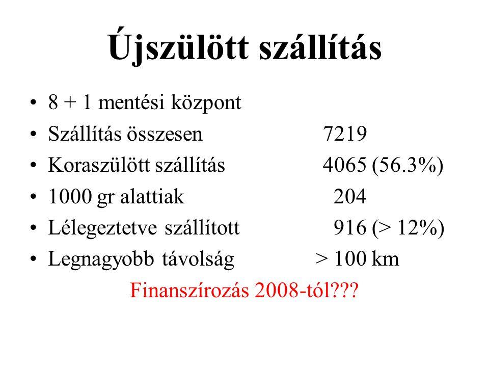 Újszülött szállítás 8 + 1 mentési központ Szállítás összesen7219 Koraszülött szállítás4065 (56.3%) 1000 gr alattiak 204 Lélegeztetve szállított 916 (> 12%) Legnagyobb távolság > 100 km Finanszírozás 2008-tól???