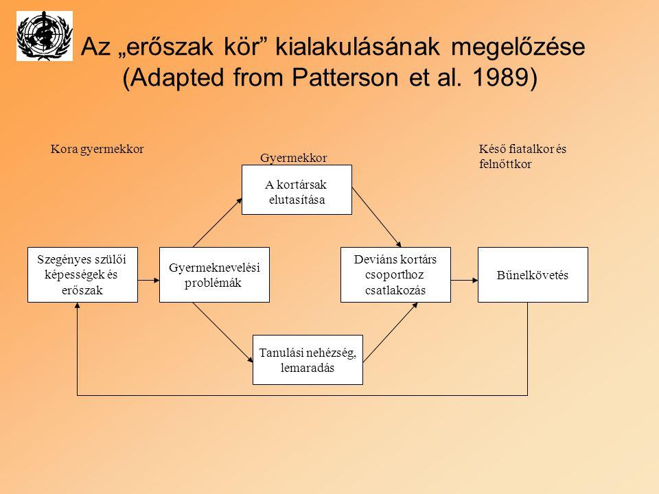 """Az """"erőszak kör"""" kialakulásának megelőzése (Adapted from Patterson et al. 1989) Kora gyermekkor Gyermekkor Késő fiatalkor és felnőttkor Gyermeknevelés"""