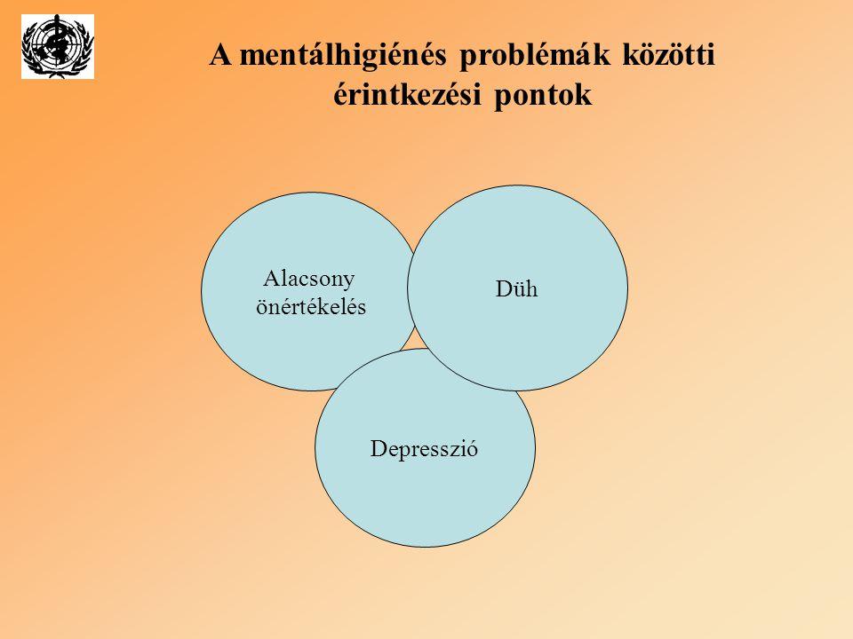 Alacsony önértékelés Depresszió Düh A mentálhigiénés problémák közötti érintkezési pontok