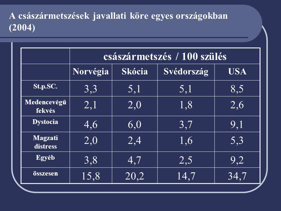 A császármetszések javallati köre egyes országokban (2004) császármetszés / 100 szülés NorvégiaSkóciaSvédországUSA St.p.SC. 3,35,1 8,5 Medencevégű fek