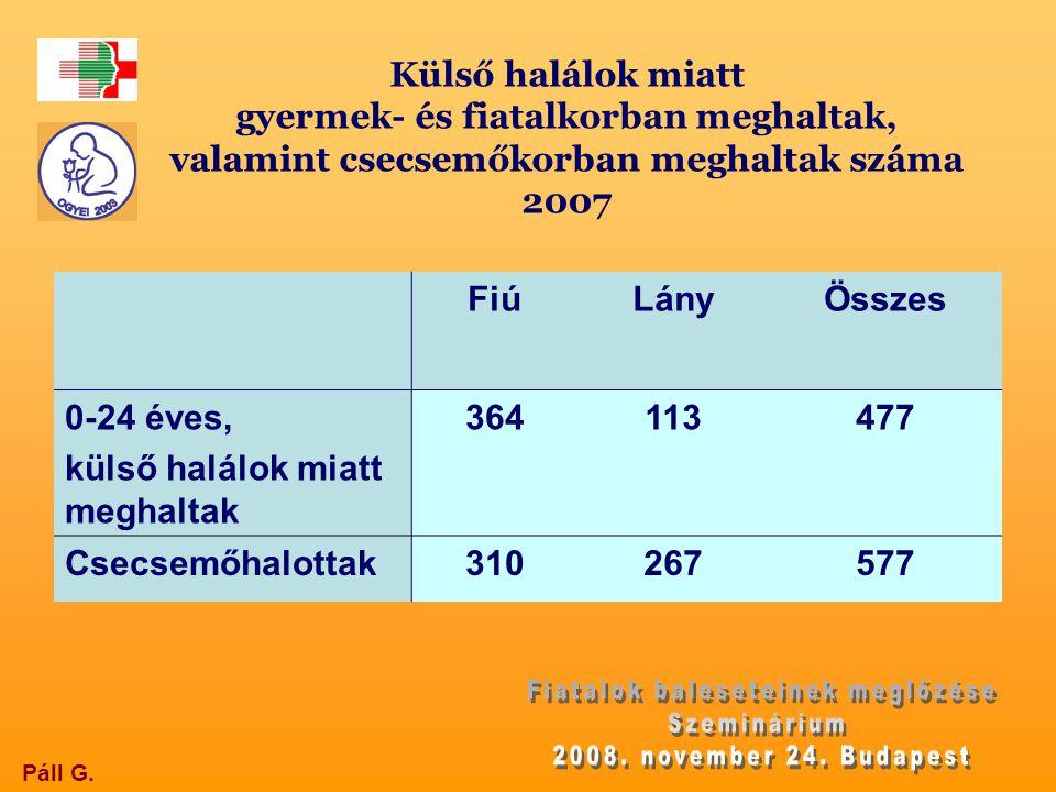 Külső halálok miatt gyermek- és fiatalkorban meghaltak, valamint csecsemőkorban meghaltak száma 2007 Páll G. FiúLányÖsszes 0-24 éves, külső halálok mi