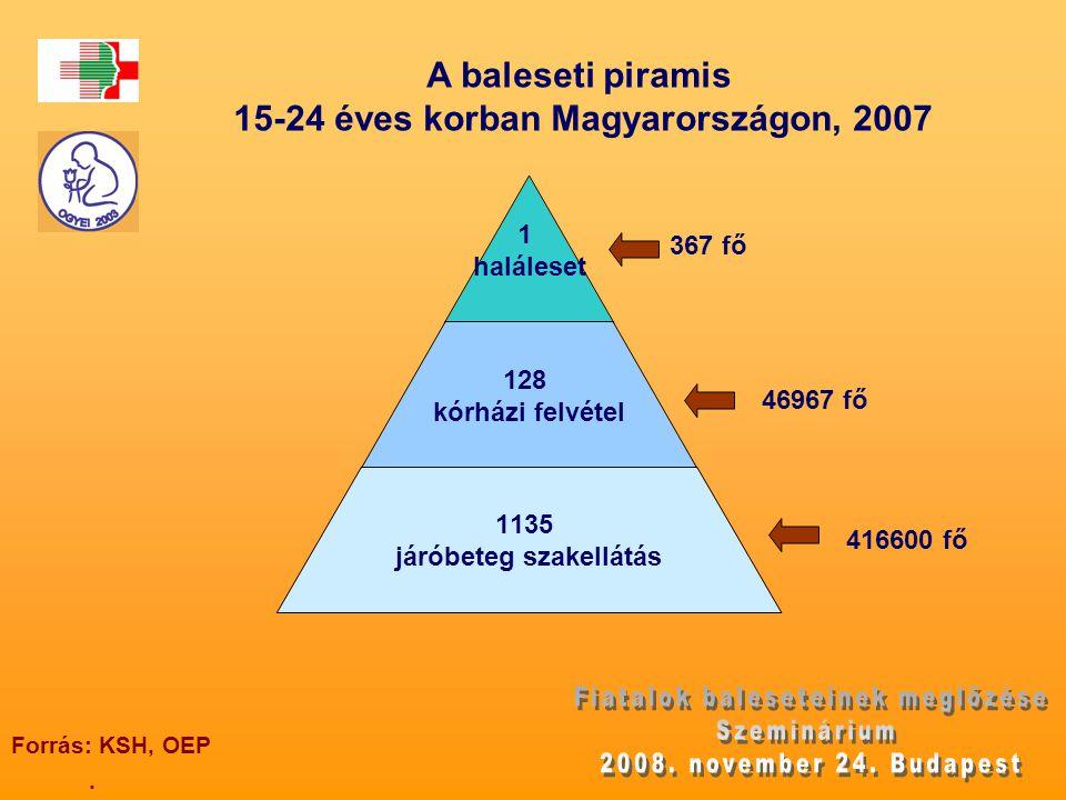 A baleseti piramis 15-24 éves korban Magyarországon, 2007. Forrás: KSH, OEP 367 fő 416600 fő 46967 fő