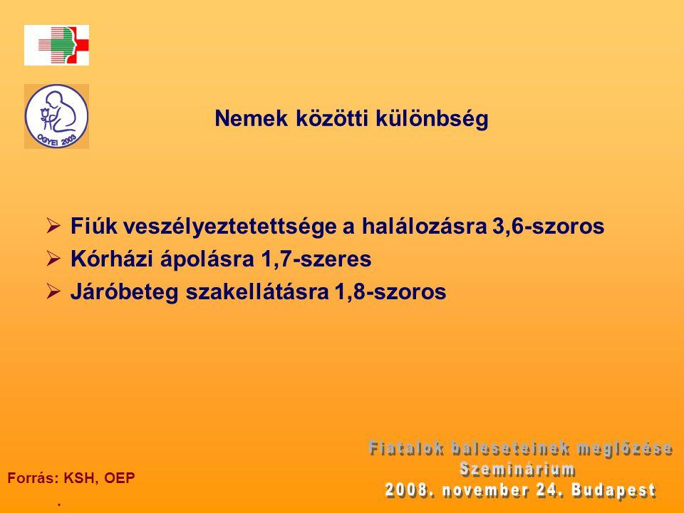 Nemek közötti különbség. Forrás: KSH, OEP  Fiúk veszélyeztetettsége a halálozásra 3,6-szoros  Kórházi ápolásra 1,7-szeres  Járóbeteg szakellátásra