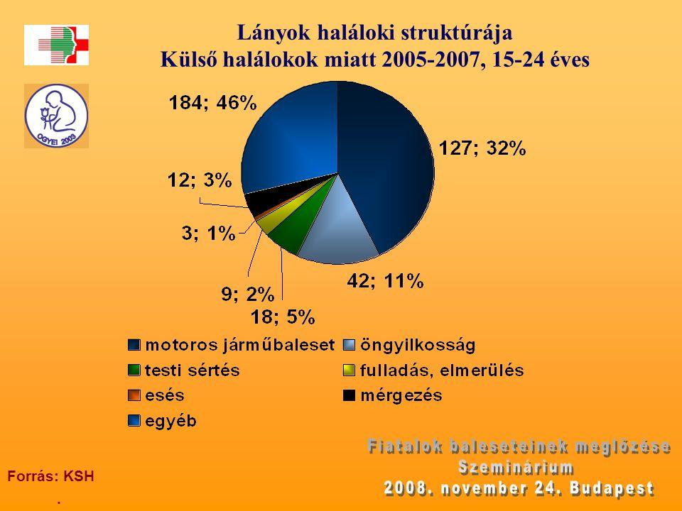 Lányok haláloki struktúrája Külső halálokok miatt 2005-2007, 15-24 éves. Forrás: KSH