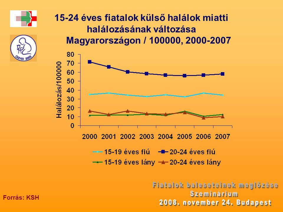 15-24 éves fiatalok külső halálok miatti halálozásának változása Magyarországon / 100000, 2000-2007 Forrás: KSH