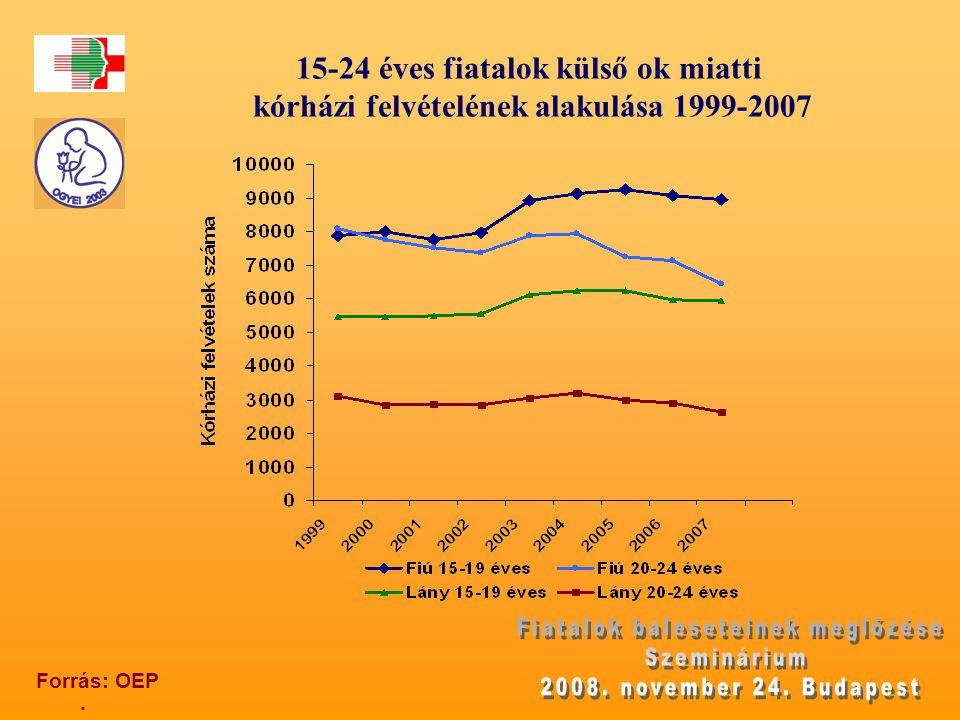 15-24 éves fiatalok külső ok miatti kórházi felvételének alakulása 1999-2007. Forrás: OEP