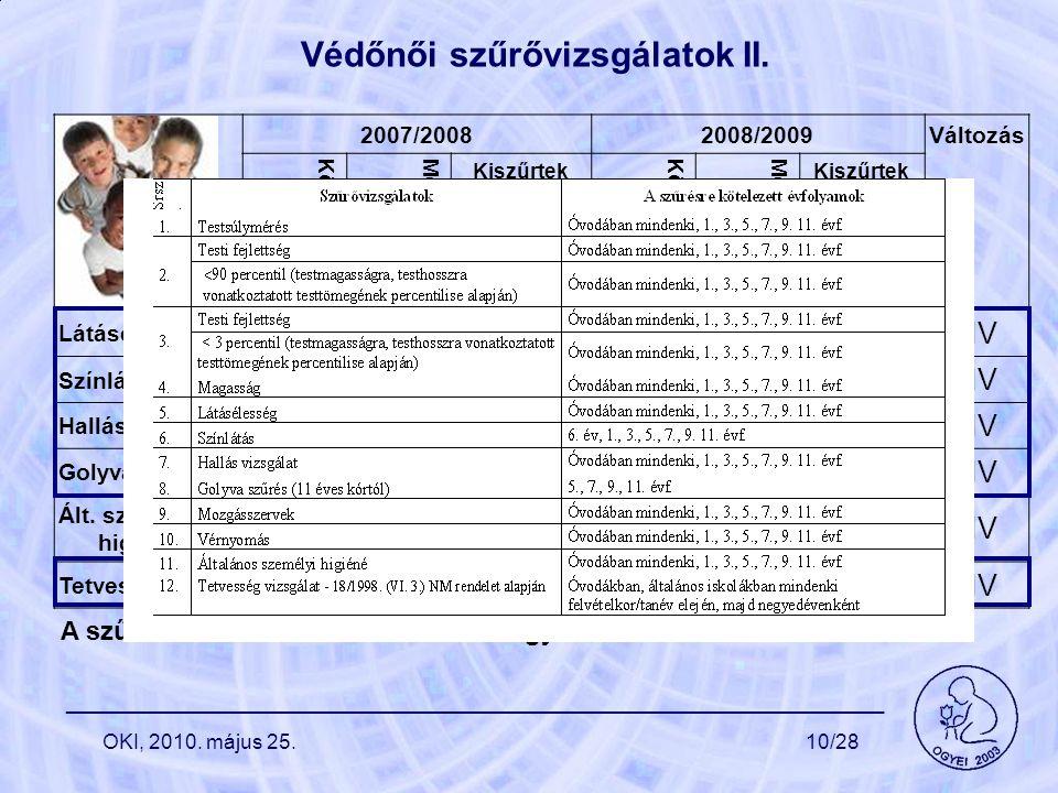 Védőnői szűrővizsgálatok II. 2007/20082008/2009 Változás Kötelezettek száma Megvizsgáltak száma Kiszűrtek Kötelezettek száma Megvizsgáltak száma Kiszű