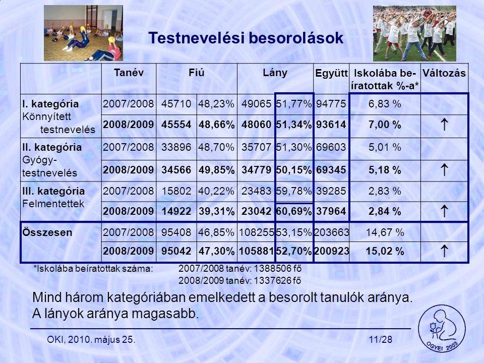 Testnevelési besorolások TanévFiúLány EgyüttIskolába be- íratottak %-a* Változás I. kategória Könnyített testnevelés 2007/20084571048,23%4906551,77%94