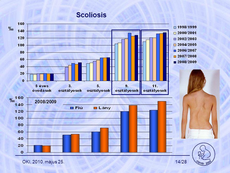 Scoliosis ‰ _______________________________________________________ ‰ OKI, 2010. május 25.14/28 2008/2009