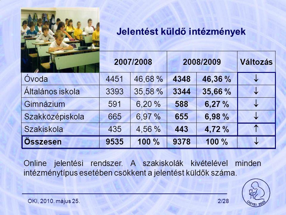 Jelentést küldő intézmények 2007/20082008/2009Változás Óvoda445146,68 %434846,36 %  Általános iskola339335,58 %334435,66 %  Gimnázium5916,20 %5886,27 %  Szakközépiskola6656,97 %6556,98 %  Szakiskola4354,56 %4434,72 %  Összesen9535100 %9378100 %  Online jelentési rendszer.