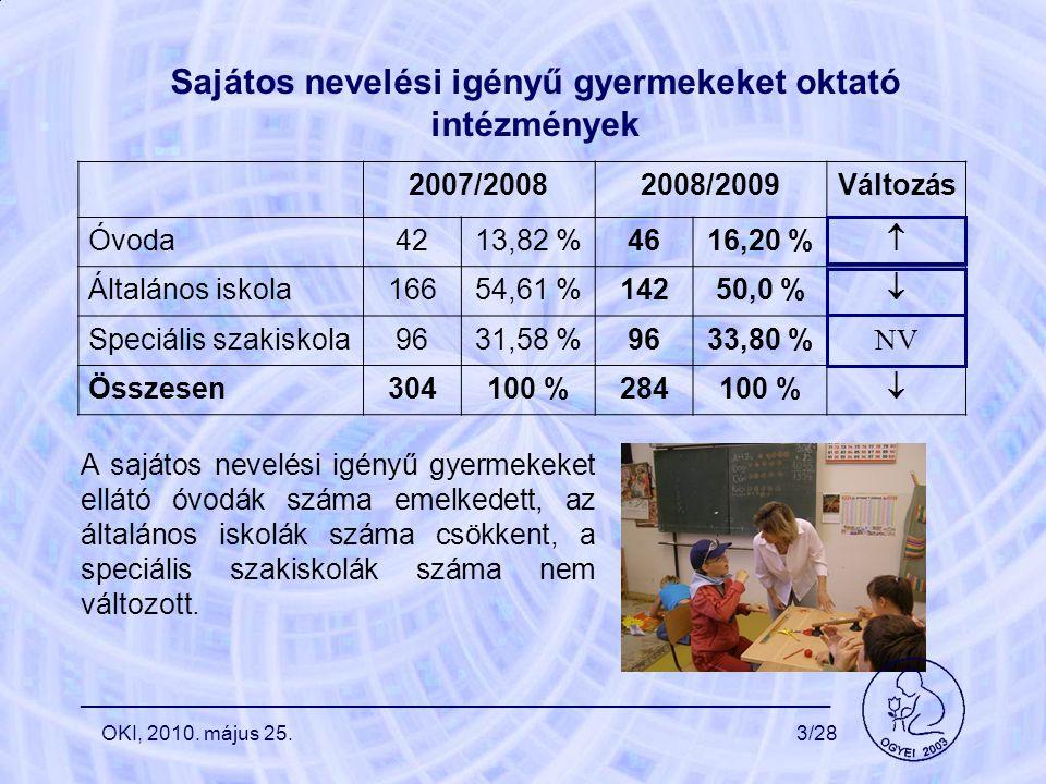 Sajátos nevelési igényű gyermekeket oktató intézmények 2007/20082008/2009Változás Óvoda4213,82 %4616,20 %  Általános iskola16654,61 %14250,0 %  Speciális szakiskola9631,58 %9633,80 % NV Összesen304100 %284100 %  A sajátos nevelési igényű gyermekeket ellátó óvodák száma emelkedett, az általános iskolák száma csökkent, a speciális szakiskolák száma nem változott.