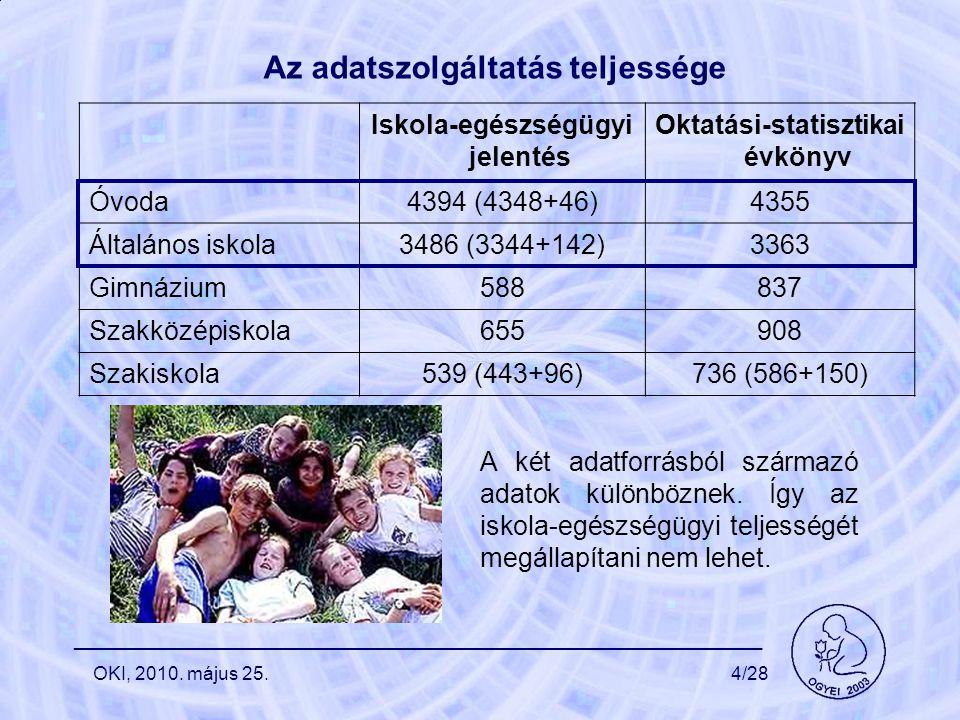 Az adatszolgáltatás teljessége Iskola-egészségügyi jelentés Oktatási-statisztikai évkönyv Óvoda4394 (4348+46)4355 Általános iskola3486 (3344+142)3363