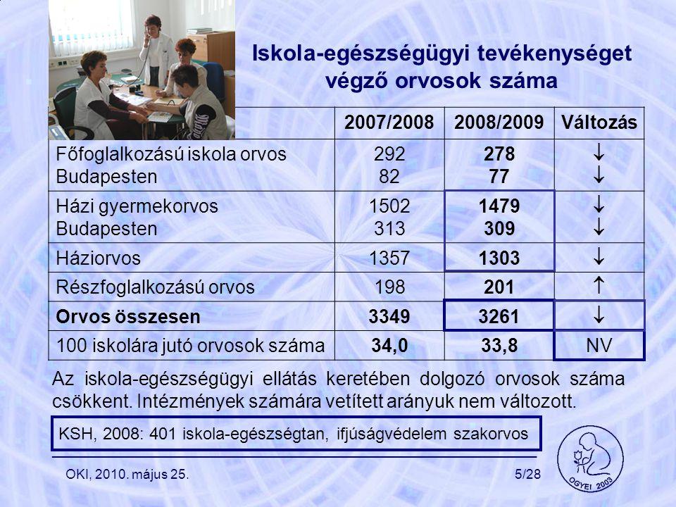 Iskola-egészségügyi tevékenységet végző orvosok száma 2007/20082008/2009Változás Főfoglalkozású iskola orvos Budapesten 292 82 278 77  Házi gyermekorvos Budapesten 1502 313 1479 309  Háziorvos13571303  Részfoglalkozású orvos198201  Orvos összesen33493261  100 iskolára jutó orvosok száma34,033,8NV Az iskola-egészségügyi ellátás keretében dolgozó orvosok száma csökkent.
