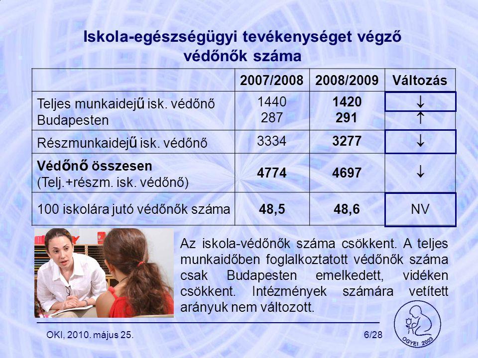 Iskola-egészségügyi tevékenységet végző védőnők száma 2007/20082008/2009Változás Teljes munkaidej ű isk. védőnő Budapesten 1440 287 1420 291  Rész