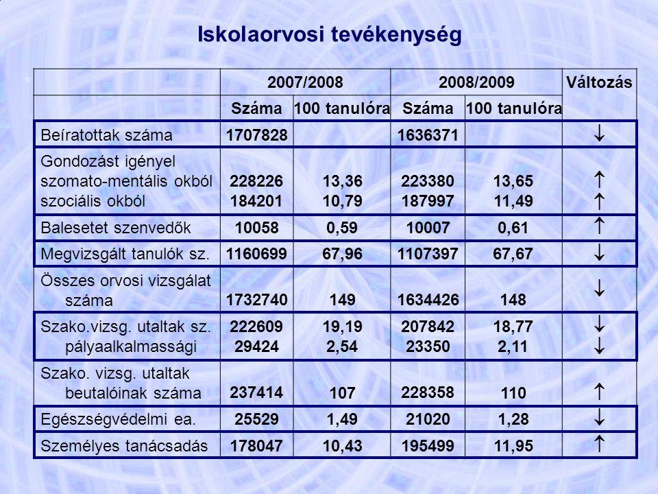 Iskolaorvosi tevékenység 2007/20082008/2009 Változás Száma100 tanulóra Száma 100 tanulóra Beíratottak száma 17078281636371  Gondozást igényel szomato-mentális okból szociális okból 228226 184201 13,36 10,79 223380 187997 13,65 11,49  Balesetet szenvedők 10058 0,59 10007 0,61  Megvizsgált tanulók sz.