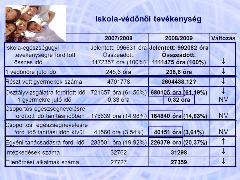 Iskola-védőnői tevékenység 2007/20082008/2009Változás Iskola-egészségügyi tevékenységre fordított összes idő Jelentett: 996631 óra Összeadott: 1172357 óra (100%) Jelentett: 992082 óra Összeadott: 1111475 óra (100%)  1 védőnőre jutó idő245,6 óra236,6 óra  Részt vett gyermekek száma47017782604438,12.