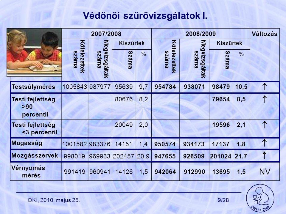 Védőnői szűrővizsgálatok I. 2007/20082008/2009 Változás Kötelezettek száma Megvizsgáltak száma Kiszűrtek Kötelezettek száma Megvizsgáltak száma Kiszűr