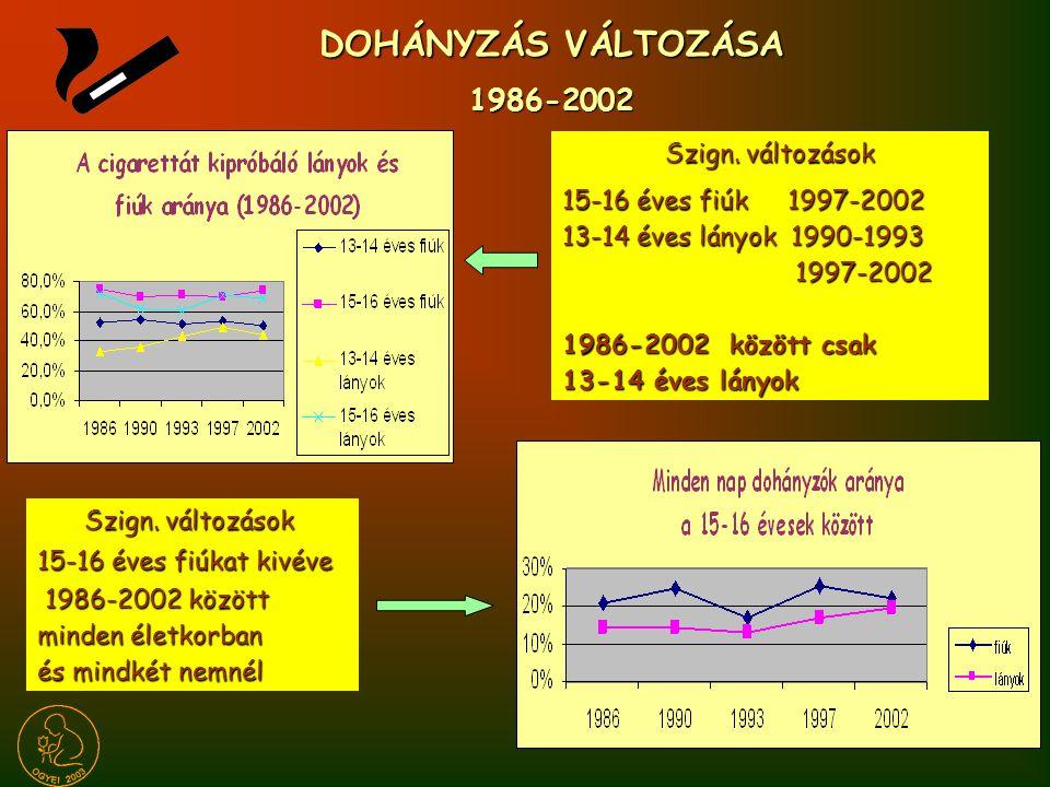 DOHÁNYZÁS VÁLTOZÁSA 1986-2002 Szign.