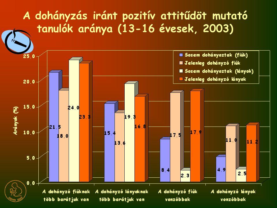 A dohányzás iránt pozitív attitűdöt mutató tanulók aránya (13-16 évesek, 2003)