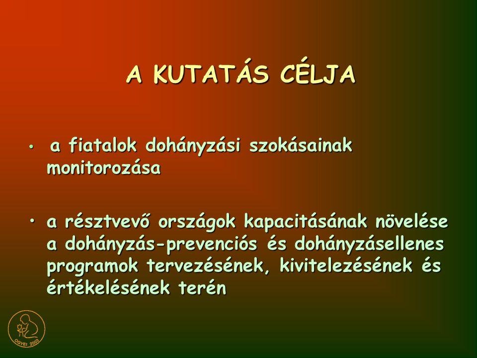 KUTATÁSI MÓDSZEREK 13-15 éves tanulók (Magyarországon 16 évesek is) 13-15 éves tanulók (Magyarországon 16 évesek is) Országosan reprezentatív adatok Országosan reprezentatív adatok Többlépcsős, rétegezett mintavételi eljárás Többlépcsős, rétegezett mintavételi eljárás Önkitöltős kérdőívek Önkitöltős kérdőívek Anonim adatgyűjtés Anonim adatgyűjtés Nemzetközi összehasonlíthatóság: nemzetközi kutatási protokoll, kérdőív független visszafordítása angolra Nemzetközi összehasonlíthatóság: nemzetközi kutatási protokoll, kérdőív független visszafordítása angolra