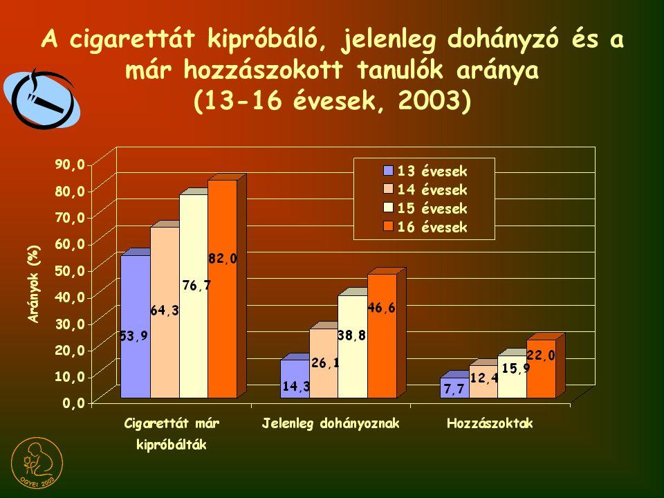 A cigarettát kipróbáló, jelenleg dohányzó és a már hozzászokott tanulók aránya 4 országban (13-16 évesek, 2003)