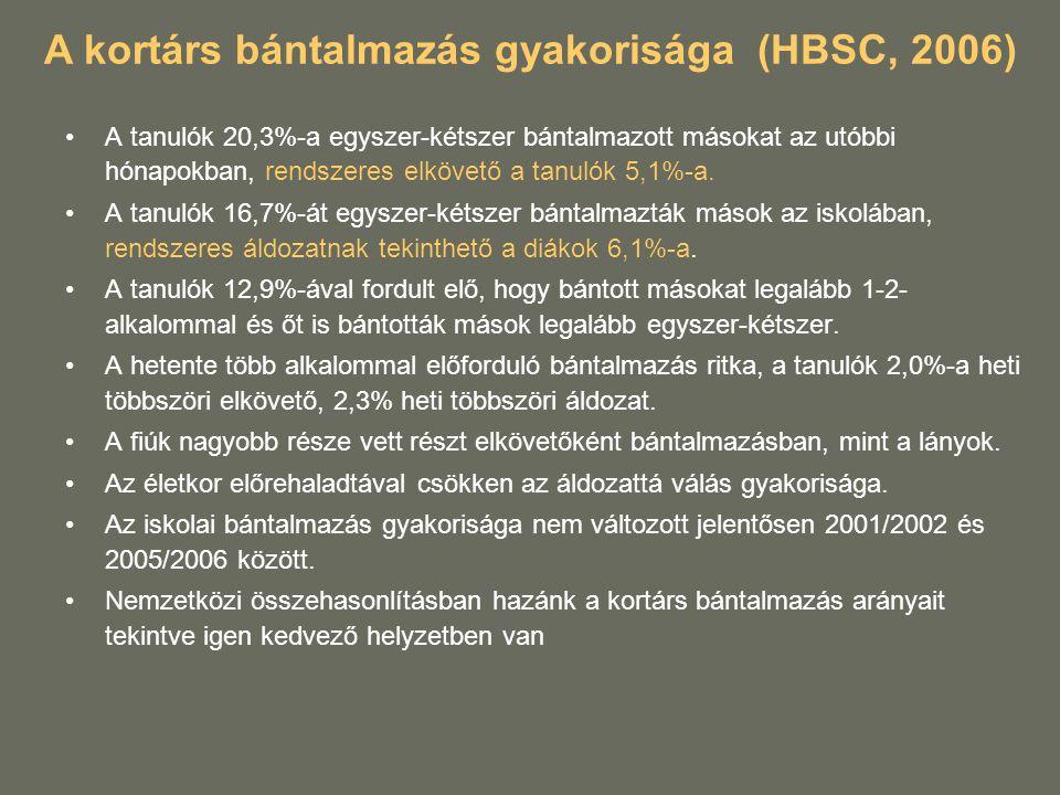 A kortárs bántalmazás gyakorisága (HBSC, 2006) A tanulók 20,3%-a egyszer-kétszer bántalmazott másokat az utóbbi hónapokban, rendszeres elkövető a tanu
