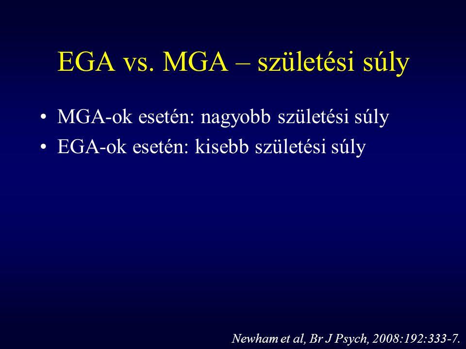 EGA vs. MGA – születési súly MGA-ok esetén: nagyobb születési súly EGA-ok esetén: kisebb születési súly Newham et al, Br J Psych, 2008:192:333-7.