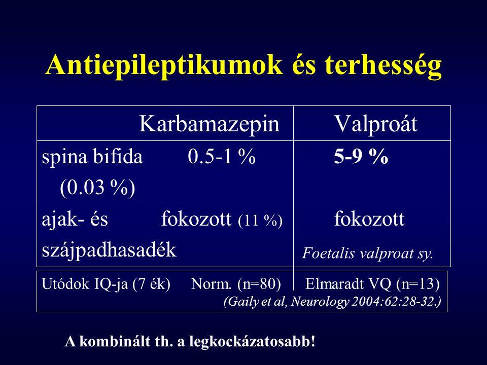 Antiepileptikumok és terhesség KarbamazepinValproát spina bifida0.5-1 %5-9 % (0.03 %) ajak- és fokozott (11 %) fokozott szájpadhasadék Utódok IQ-ja (7