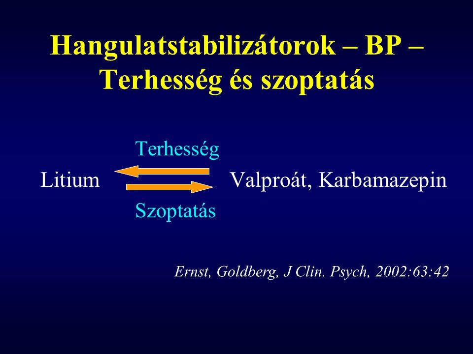 Hangulatstabilizátorok – BP – Terhesség és szoptatás Terhesség LitiumValproát, Karbamazepin Szoptatás Ernst, Goldberg, J Clin. Psych, 2002:63:42