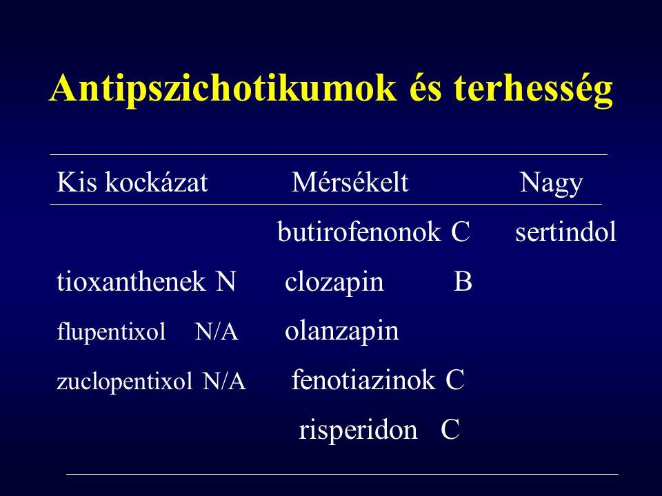 Antipszichotikumok és terhesség Kis kockázat Mérsékelt Nagy butirofenonok C sertindol tioxanthenek N clozapinB flupentixol N/A olanzapin zuclopentixol