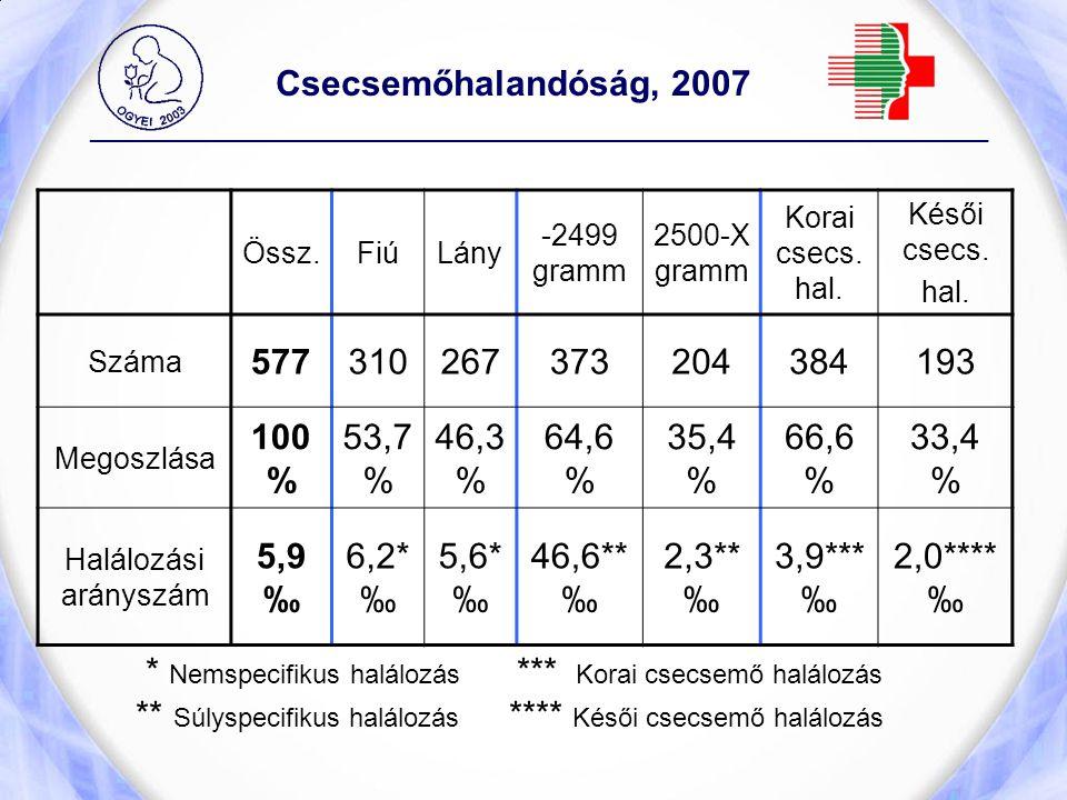 Csecsemőhalandóság, 2007 _____________________________________________________________ Össz.FiúLány -2499 gramm 2500-X gramm Korai csecs. hal. Késői c
