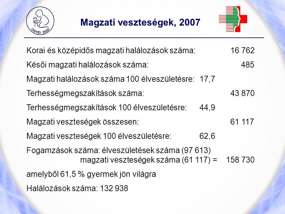 _____________________________________________________________ Magzati veszteségek, 2007 Korai és középidős magzati halálozások száma: 16 762 Késői mag