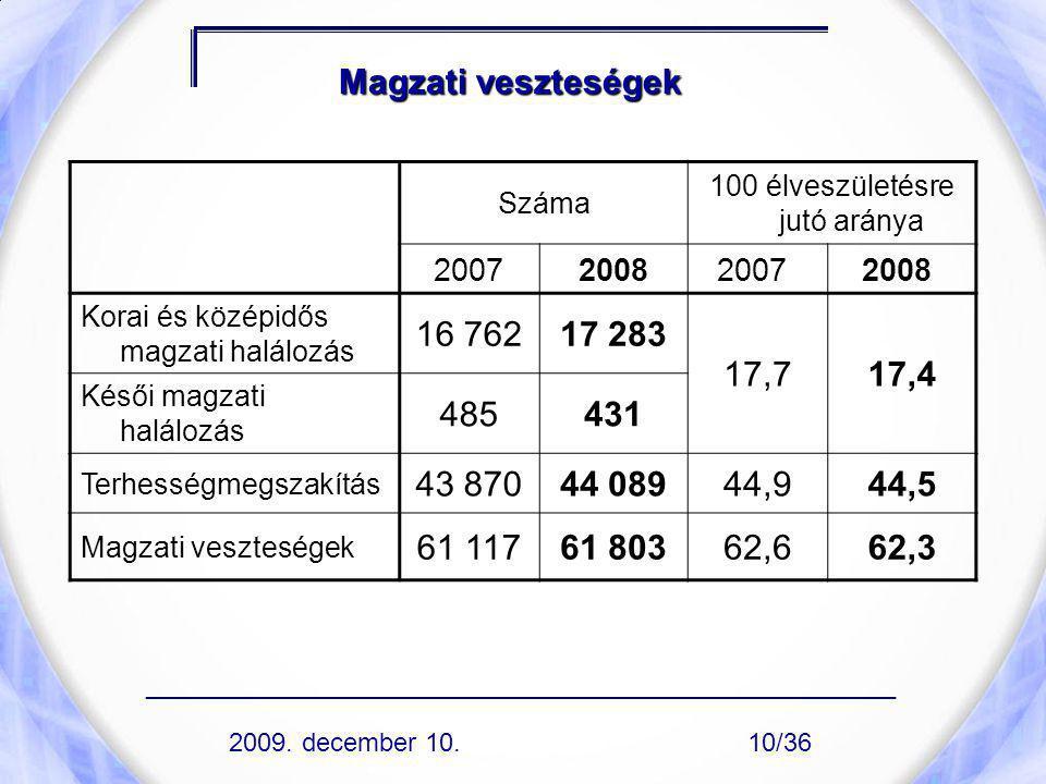 Magzati veszteségek Száma 100 élveszületésre jutó aránya 2007200820072008 Korai és középidős magzati halálozás 16 76217 283 17,717,4 Késői magzati hal
