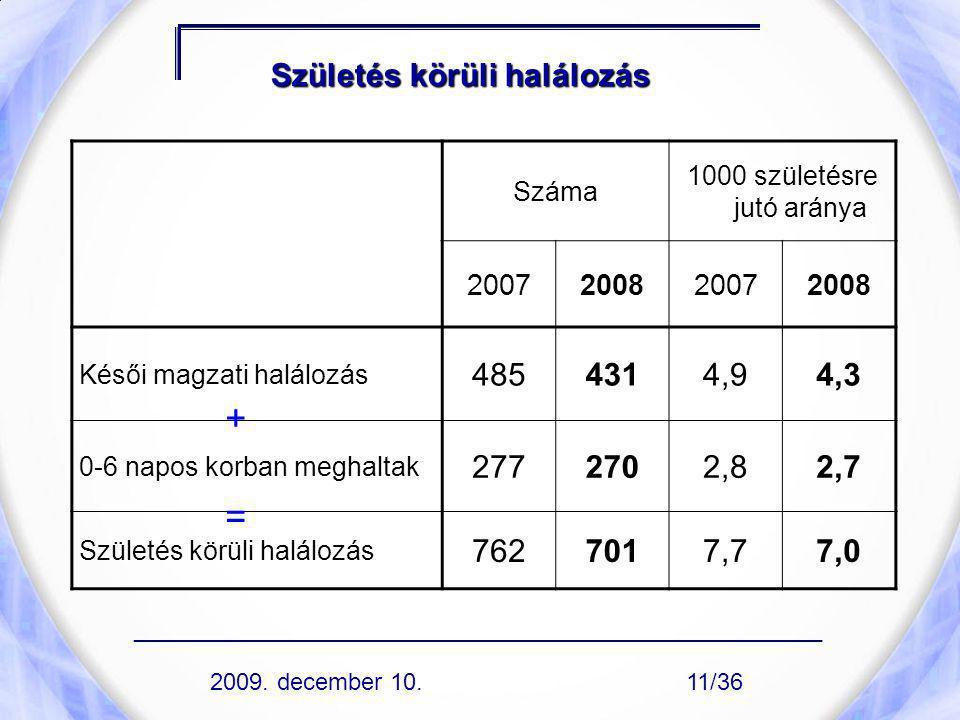 Születés körüli halálozás Száma 1000 születésre jutó aránya 2007200820072008 Késői magzati halálozás 4854314,94,3 0-6 napos korban meghaltak 2772702,8