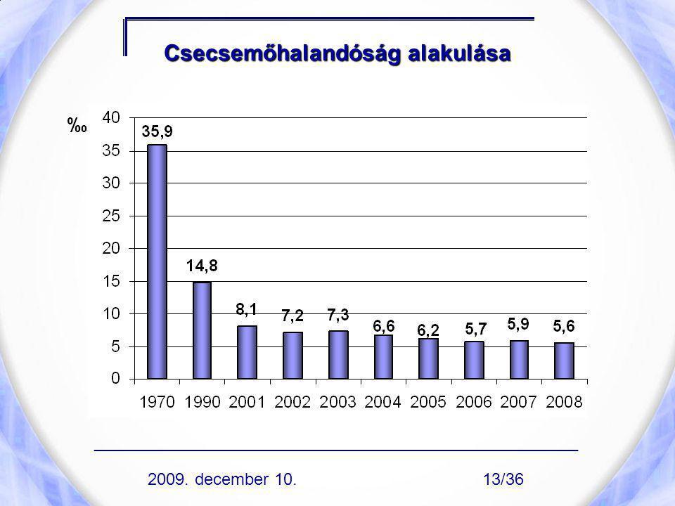 Csecsemőhalandóság alakulása ‰ 2009. december 10. ____________________________________________________ 13/36