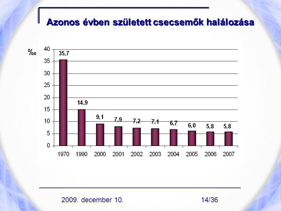 Azonos évben született csecsemők halálozása ‰ 2009. december 10. ____________________________________________________ 14/36