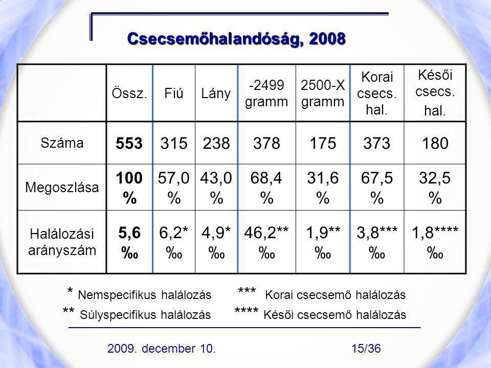 Csecsemőhalandóság, 2008 Össz.FiúLány -2499 gramm 2500-X gramm Korai csecs. hal. Késői csecs. hal. Száma 553315238378175373180 Megoszlása 100 % 57,0 %