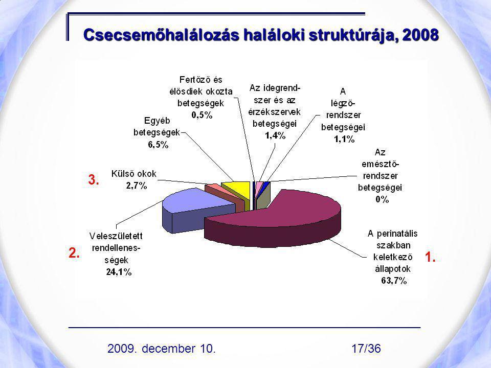 Csecsemőhalálozás haláloki struktúrája, 2008 1. 2. 3. ____________________________________________________ 2009. december 10.17/36